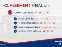 HNA Open de France: classement final